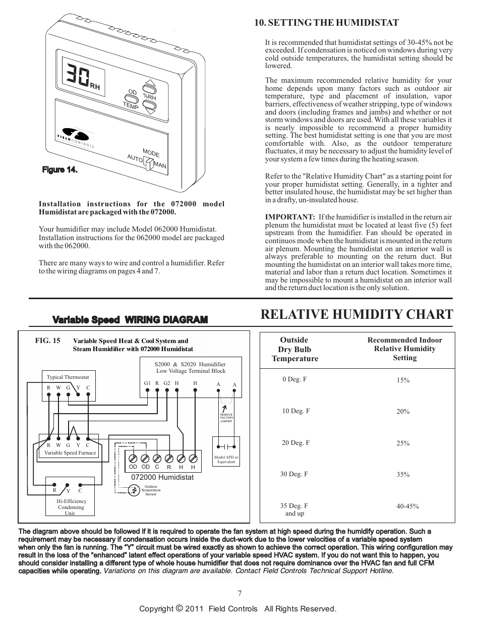 Relative Humidity Chart Setting The Humidistat Variable Sd Wiring Diagram Field Controls Electronic Steam Unit S2000 User Manual Page 7