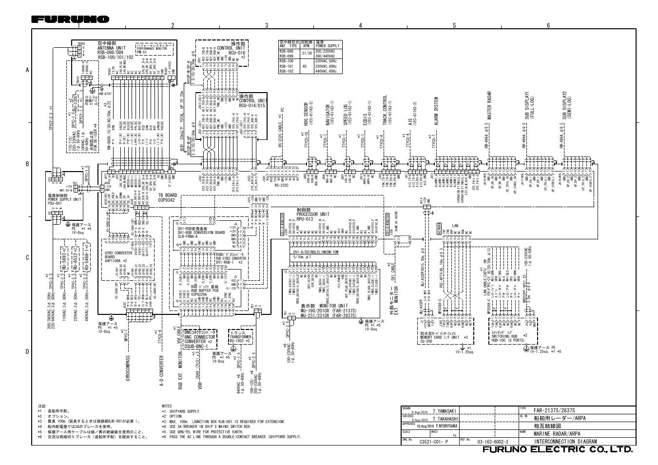 interconnection diagram  y nishiyama  rcu