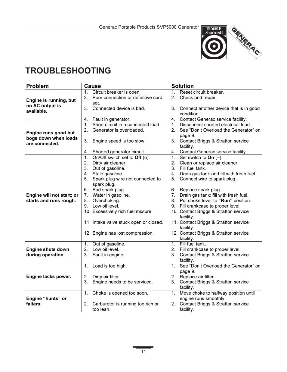 Troubleshooting | Generac SVP5000 97193 User Manual | Page