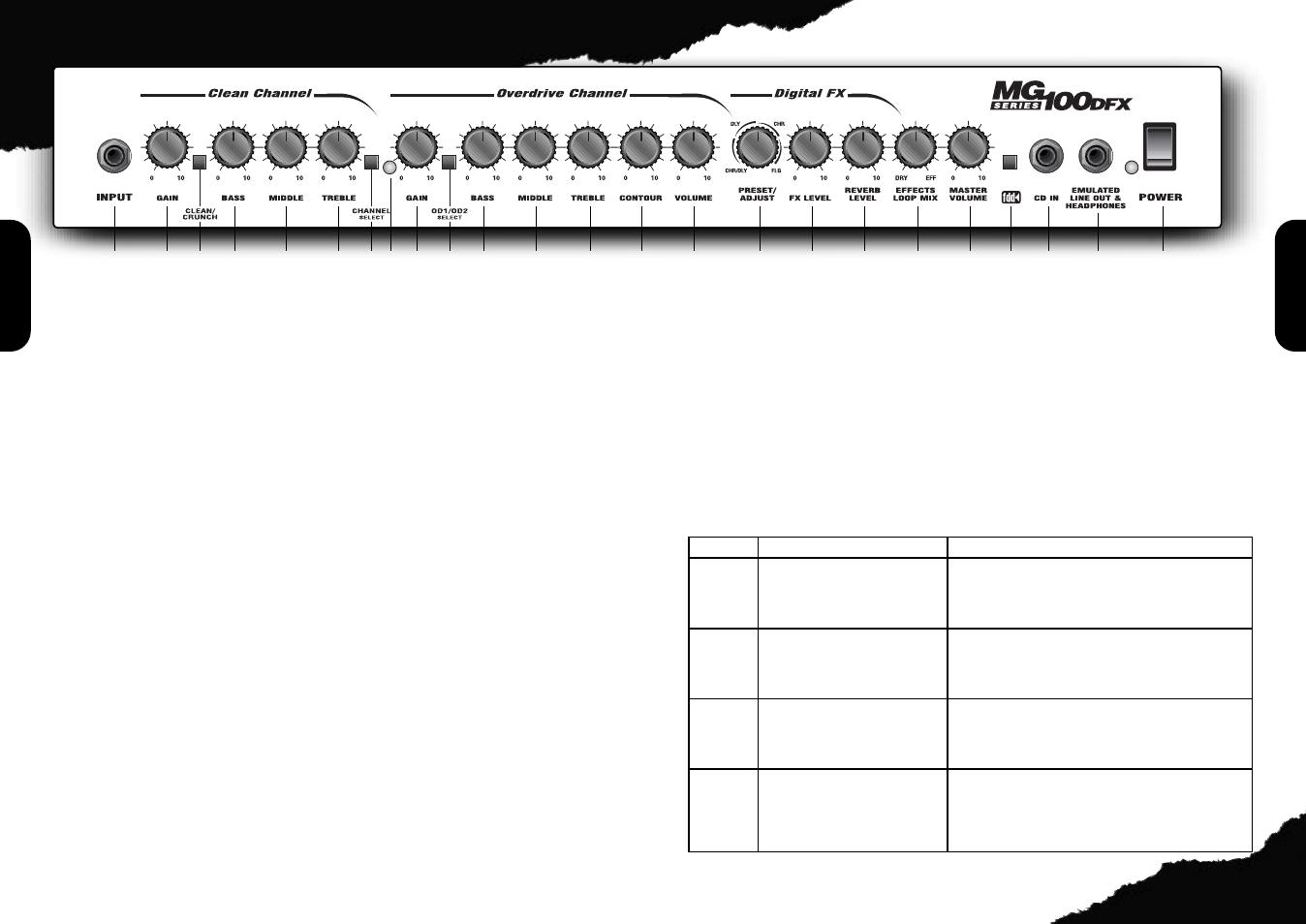 front panel features marshall amplification mg100dfx user manual rh manualsdir com marshall mg100dfx manual pdf marshall mg100hdfx manual