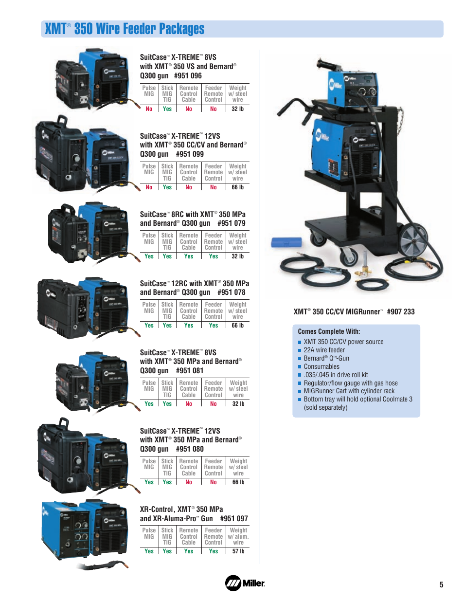 350 Wire Feeder Packages