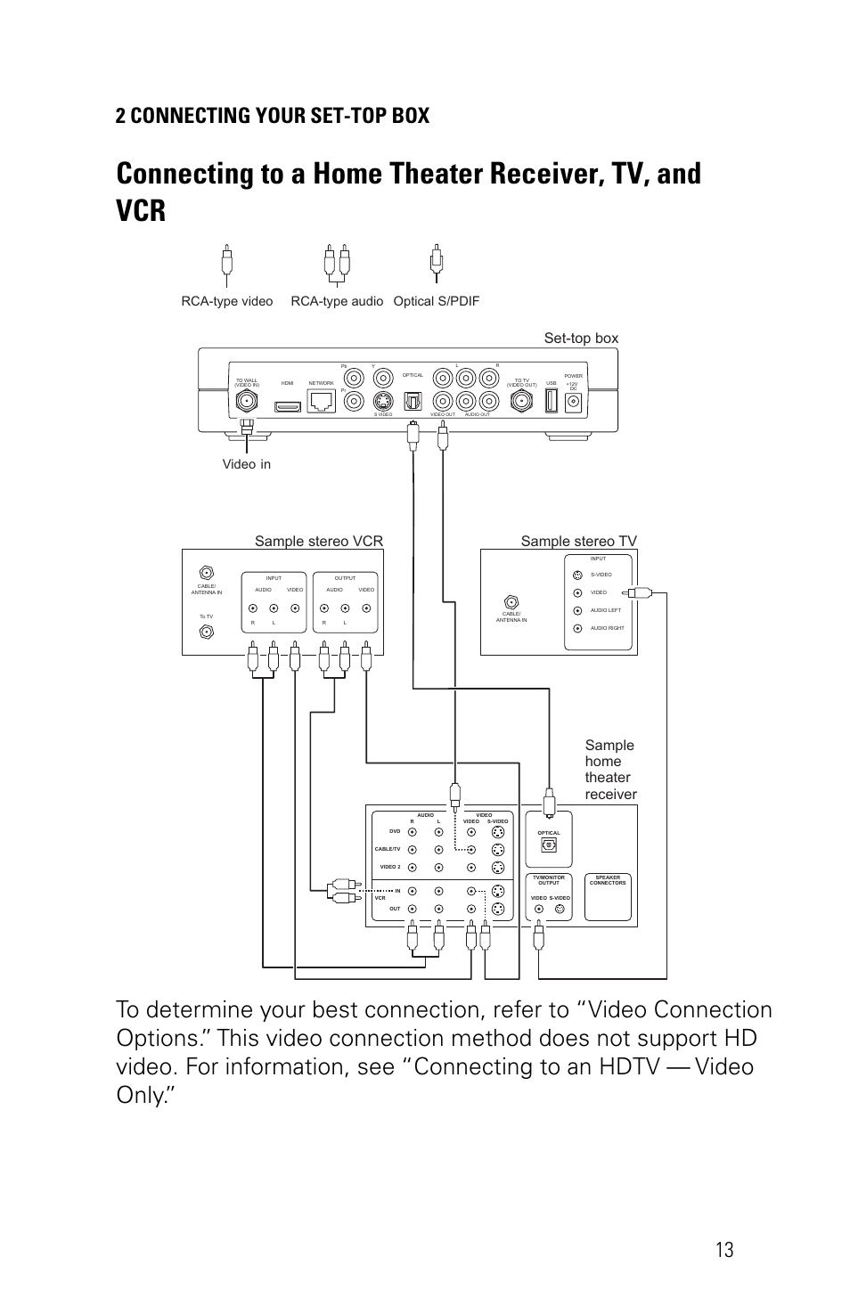 Connecting to a home theater receiver, tv, and vcr, 2 connecting your set-top  box 13, Set-top box | Motorola VIP1200 User Manual | Page 23 / 27