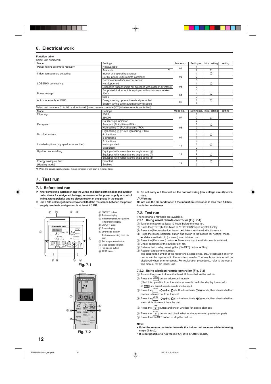 Electrical work test run before test run mitsubishi electric electrical work test run before test run fig 7 2 fig buycottarizona Choice Image