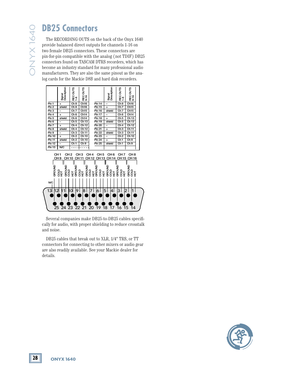 Db25 connectors, Onyx 1640 | MACKIE 1640 User Manual | Page 28 / 36