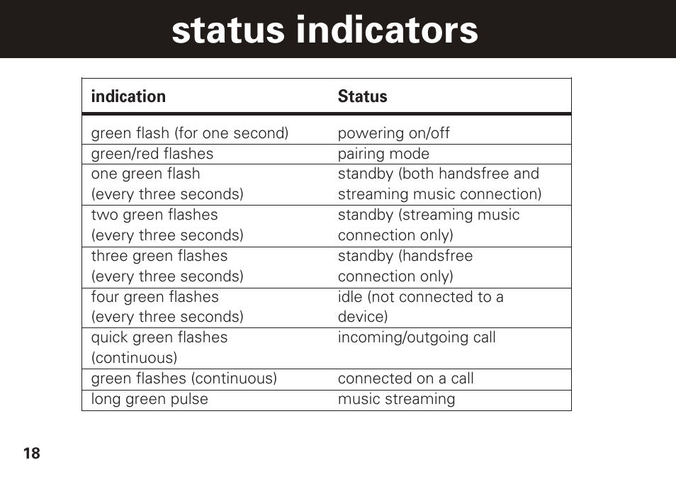 Status Indicators Motorola S305 User Manual Page 19 82