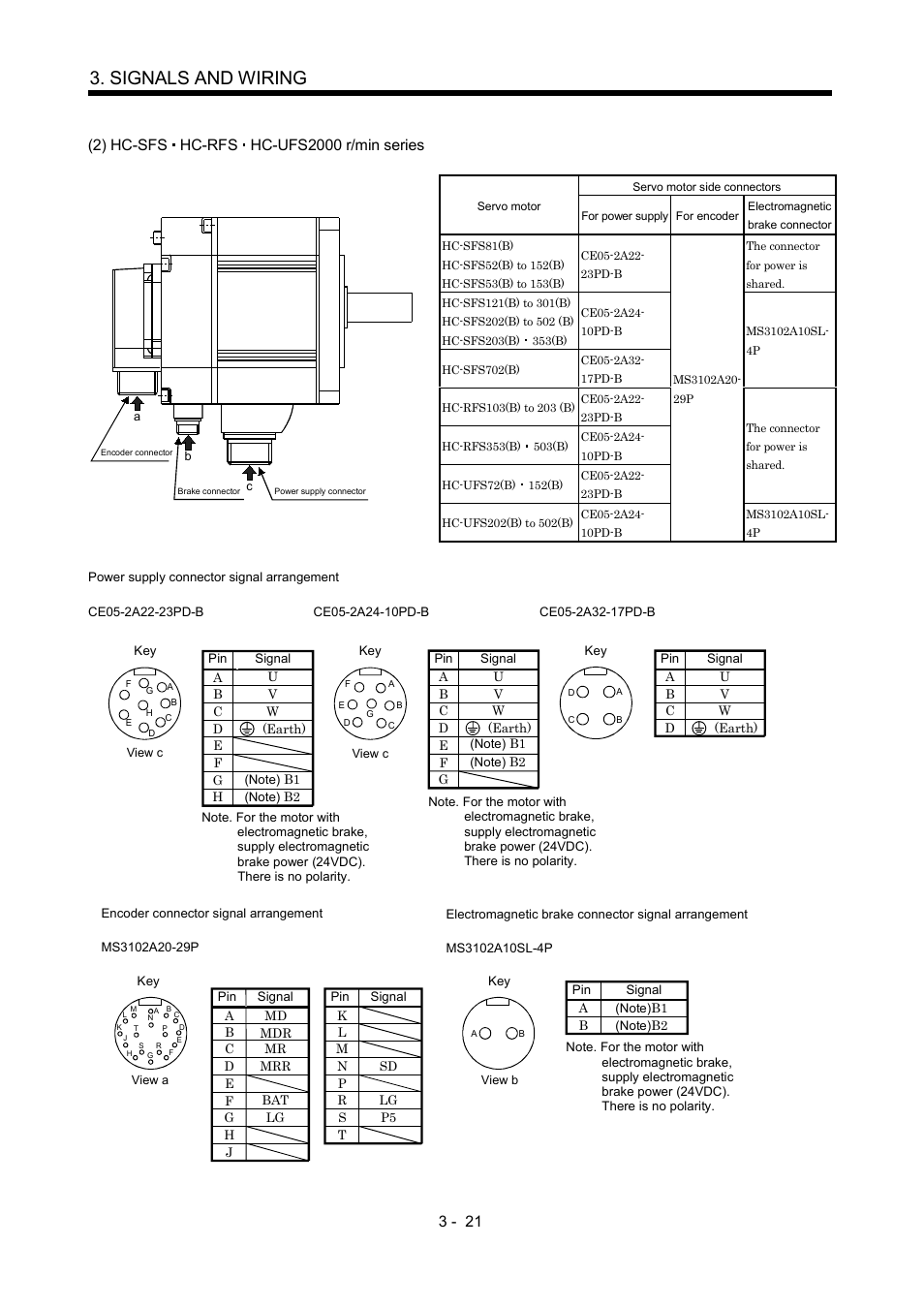 Signals and wiring | MITSUBISHI ELECTRIC Merservo MR-J2S- B User Manual |  Page 64 / 236