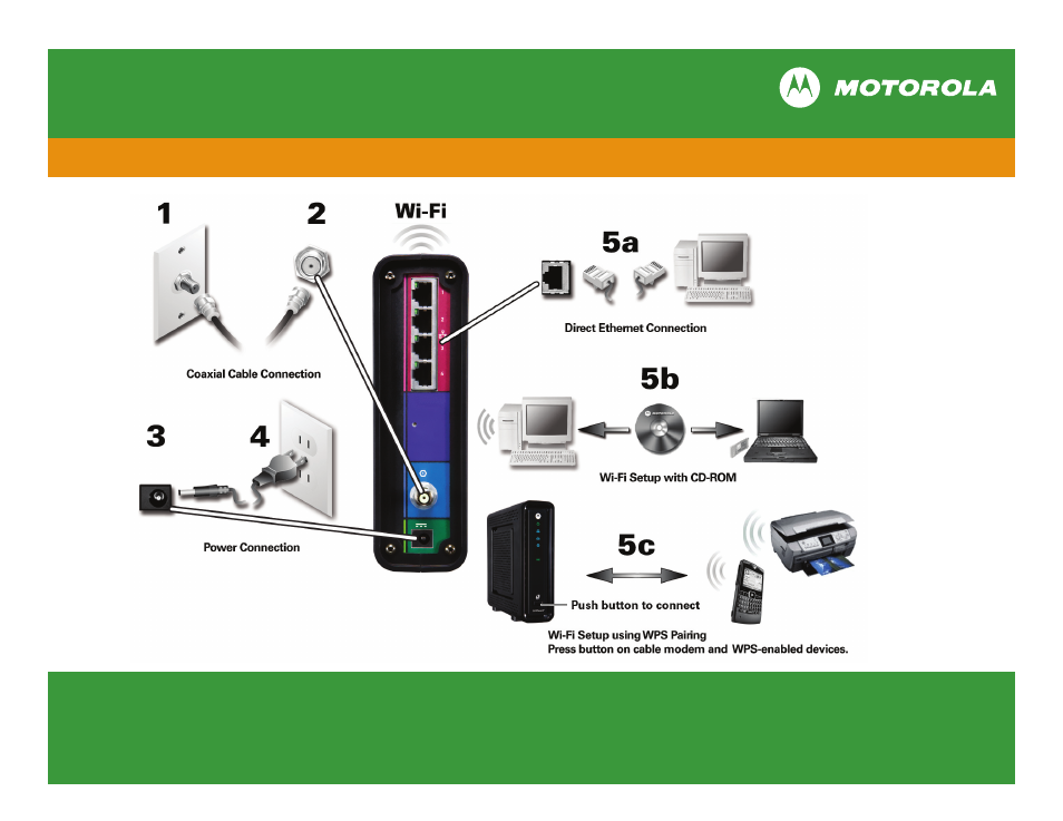 Owners manual Motorola - WI-FI CABLE MODEM GATEWAY SBG6580, Wi-Fi