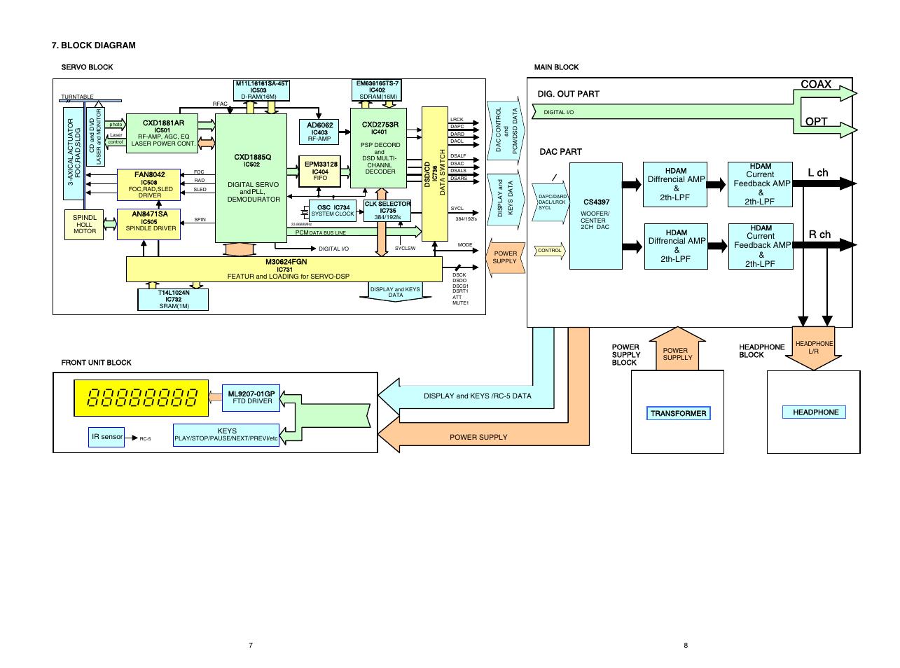 l ch r ch coax opt, block diagram, diffrencial amp & 2th-lpf | marantz  super audio cd player sa8400 user manual | page 9 / 65