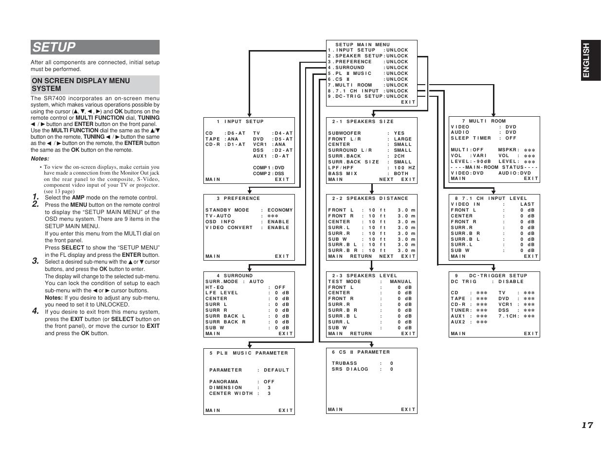 setup english on screen display menu system marantz sr7400 user rh manualsdir com marantz sr7400 review Marantz SR5400