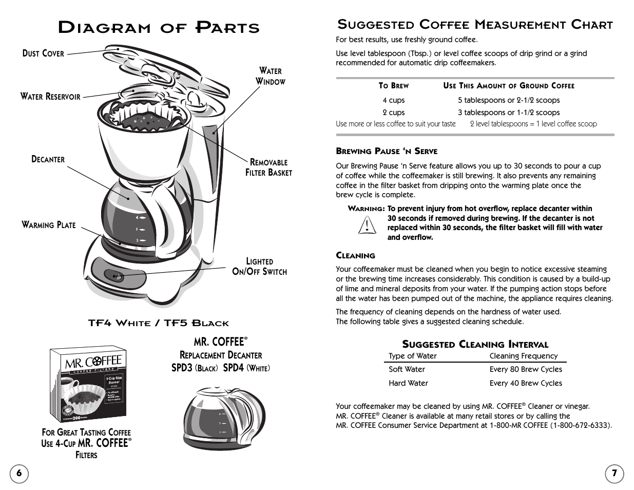Mr Coffee Parts Diagram Trusted Wiring Diagrams Tm14 List And Ereplacementpartscom Iagram Of Arts Tf5 User Manual Page 4 Replacement Cgx5