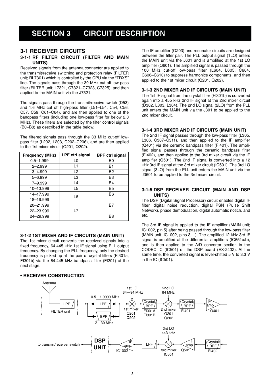 Circuit description, 1 receiver circuits, Dsp unit | Icom IC-M802 ...