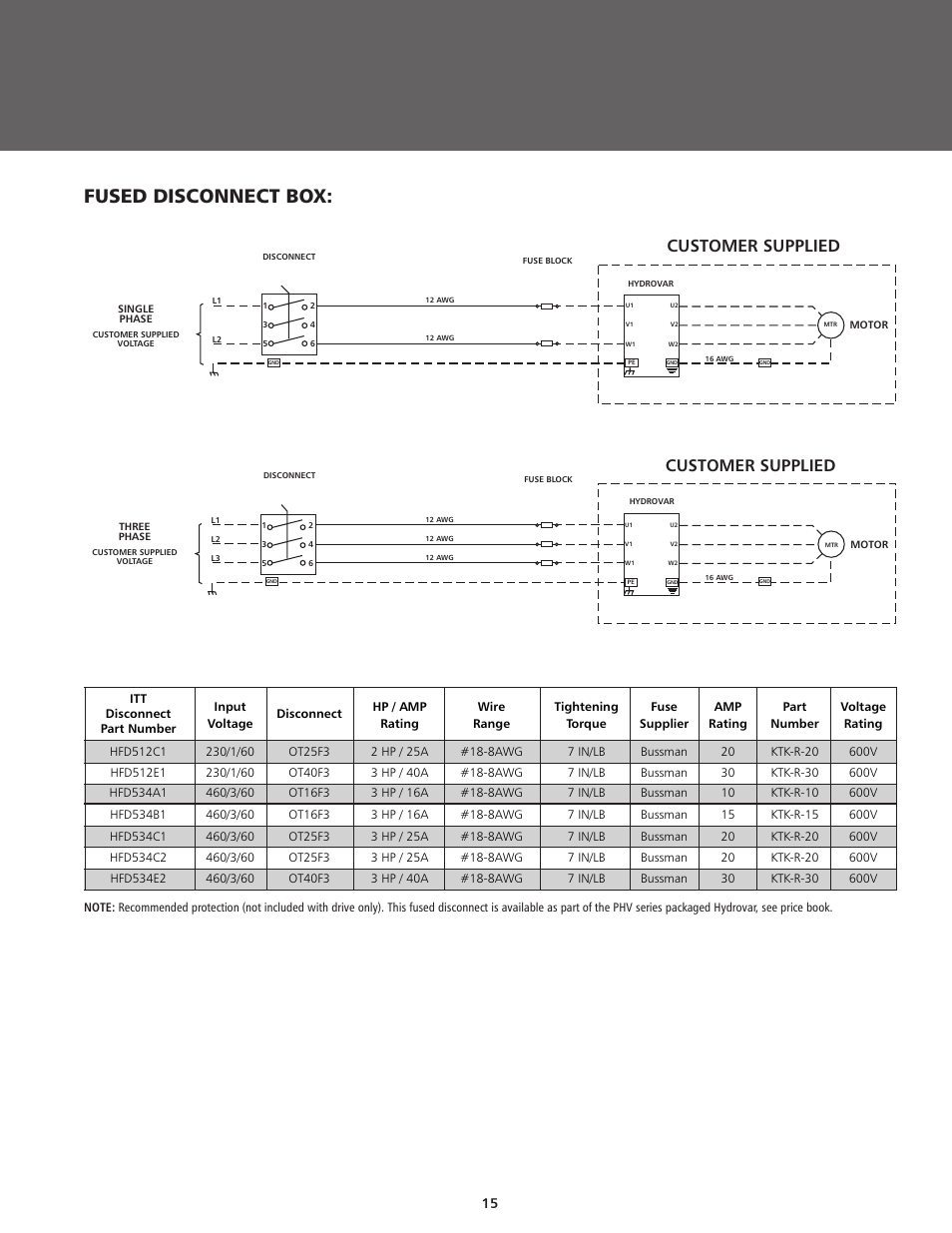 Itt user manual user guide manual that easy to read fused disconnect box customer supplied itt bphv user manual rh manualsdir com manuals in pdf instruction manual book fandeluxe Gallery