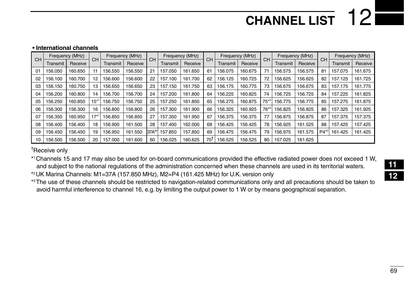 channel list icom ic m505 user manual page 75 80 original mode rh manualsdir com icom ic-m505 instruction manual Logitech M505 Not Working