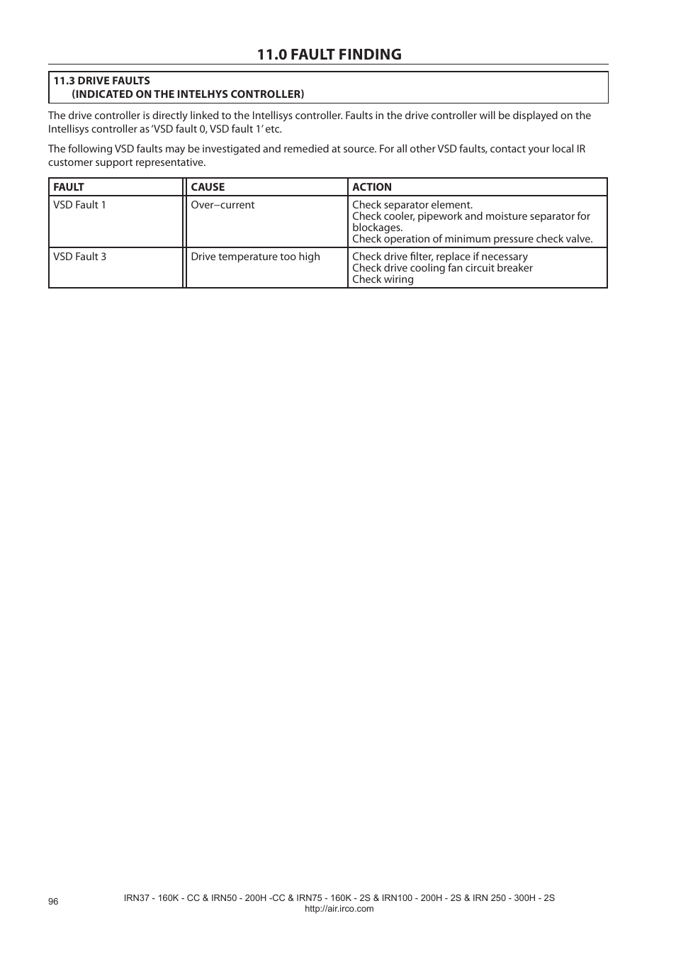 0 fault finding   Ingersoll-Rand NIRVANA IRN75-160K-2S User Manual   Page  98 / 100