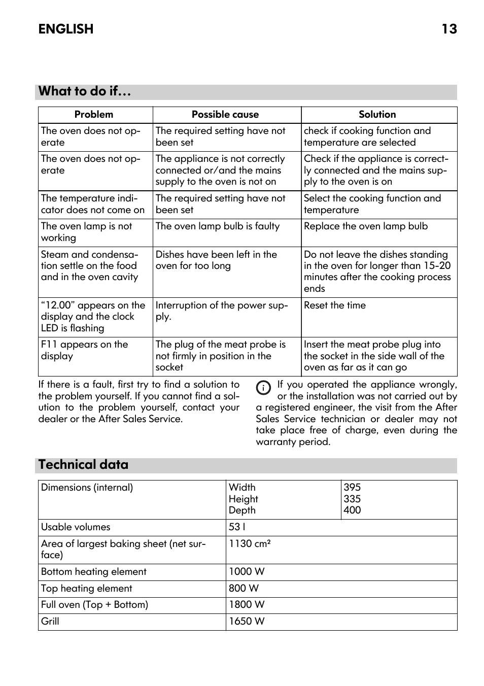 what to do if technical data english 13 ikea framtid ov9 user rh manualsdir com IKEA Man IKEA Man