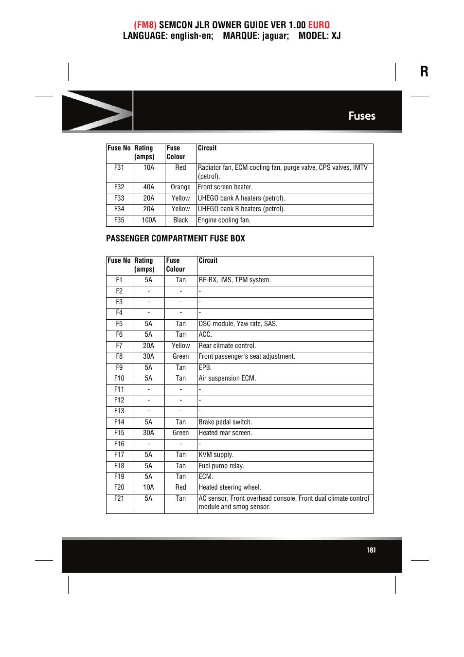 Passenger compartment fuse box, Fuses | Jaguar XJ User Manual | Page 181 /  207