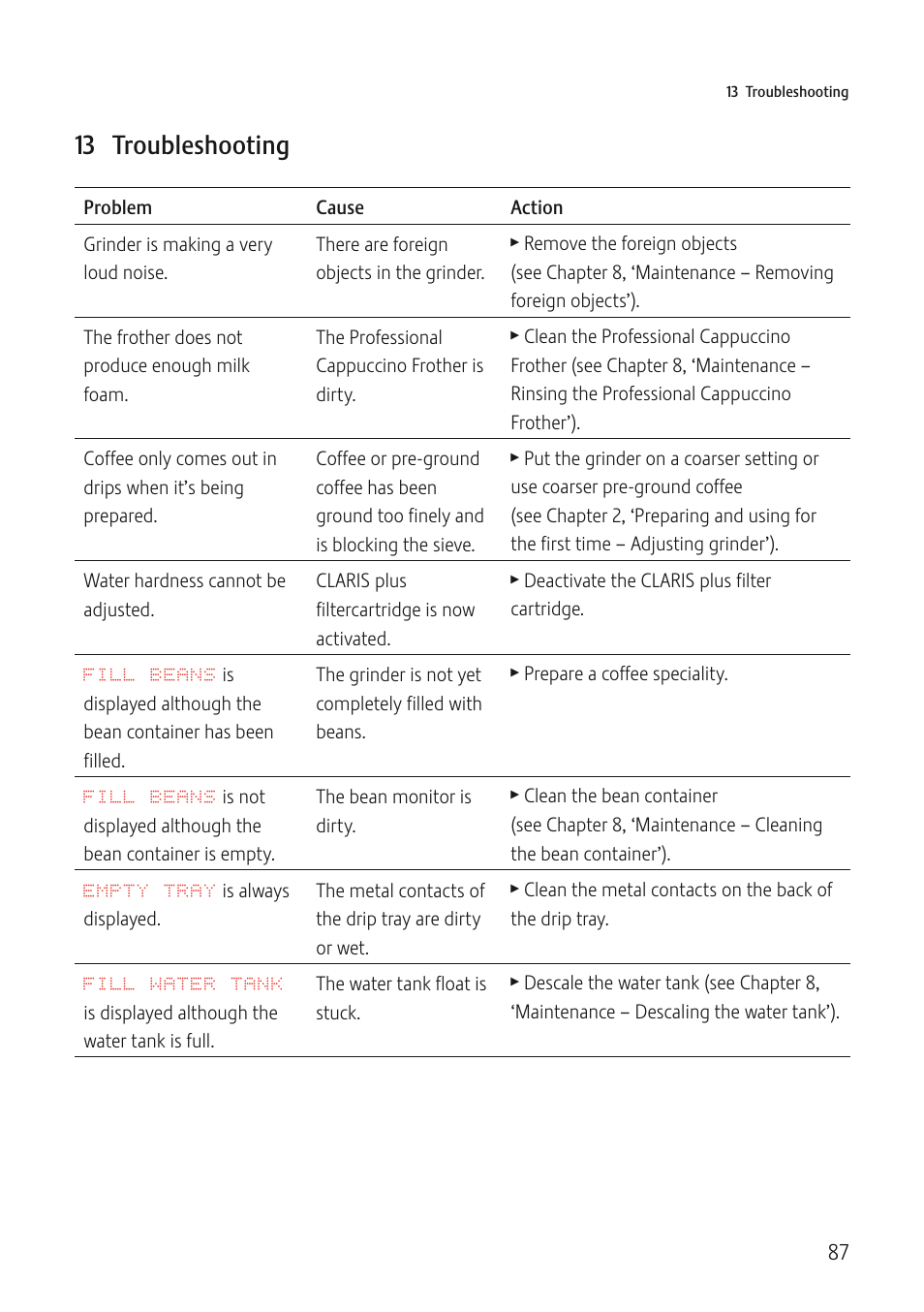 13 Troubleshooting Jura Capresso Impressa J5 User Manual Page 87 104