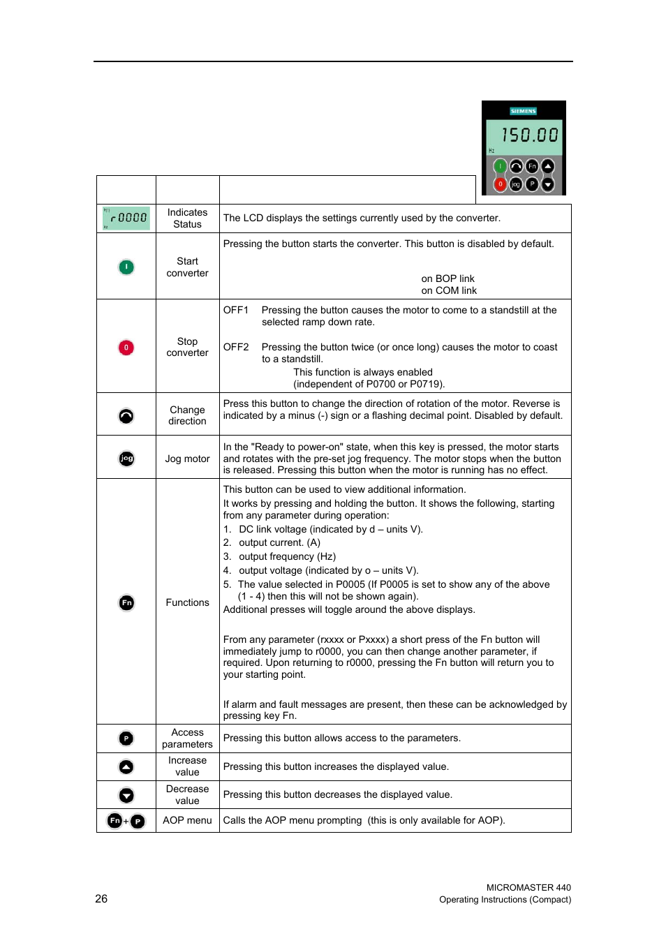 Micromaster 440 Schematic Diagram Automotive Wiring Siemens Control Bop Aop Option 1 Buttons And Their Functions Rh Manualsdir Com Micro Master User Manual