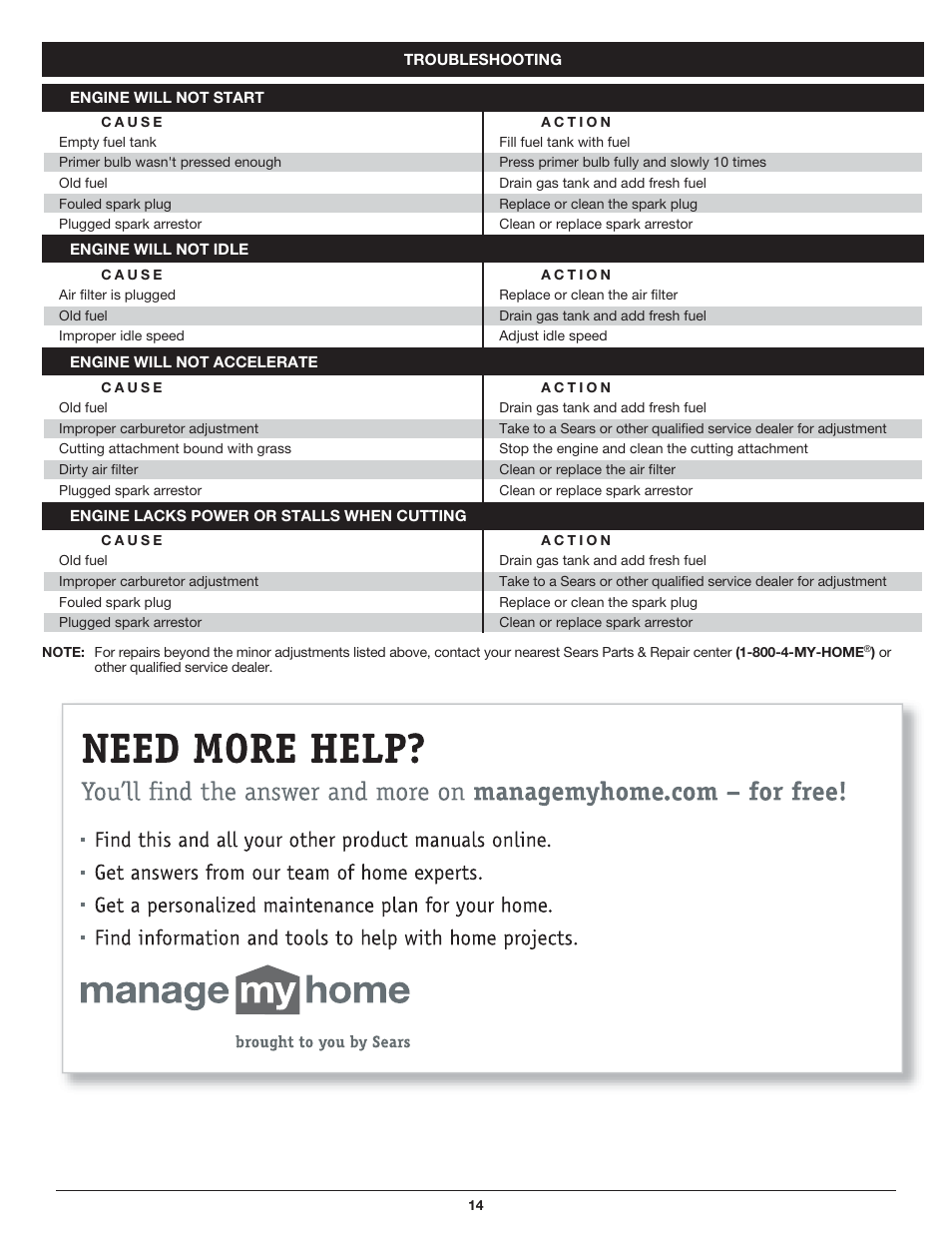 Sears 316 79197 User Manual   Page 14 / 36