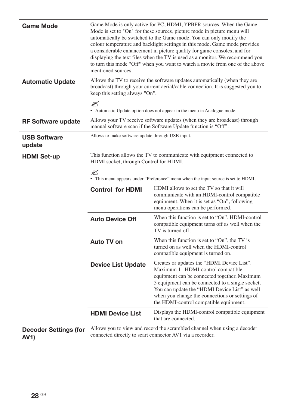 Sony BRAVIA KDL-19BX200 User Manual | Page 28 / 36 | Also for