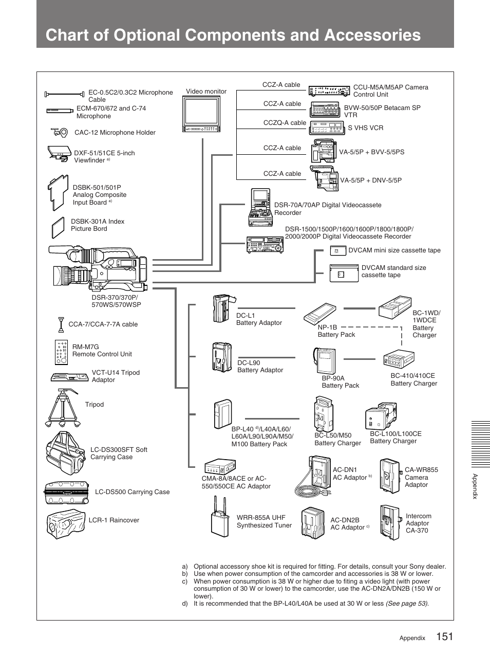 Chart Of Optional Components And Accessories Sony 570wspl User Ccu Intercom Wiring Harness Manual Page 151 160