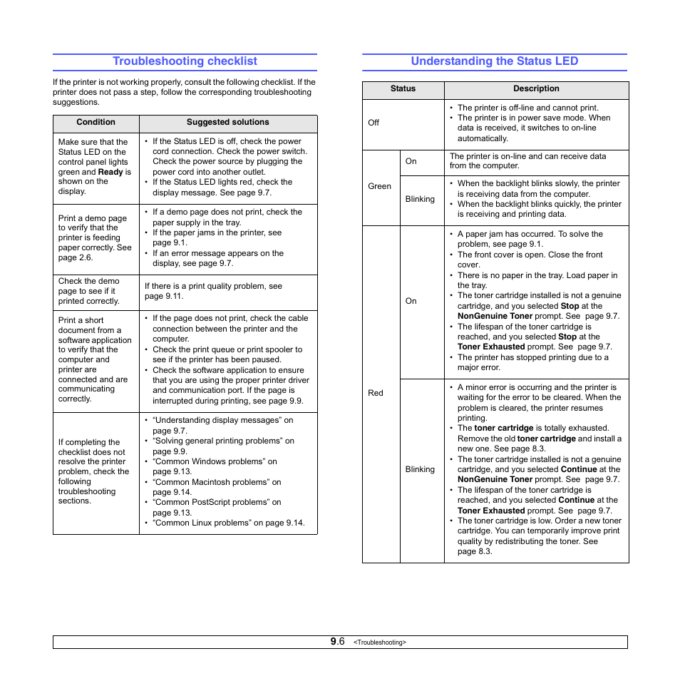 Troubleshooting checklist, Understanding the status led
