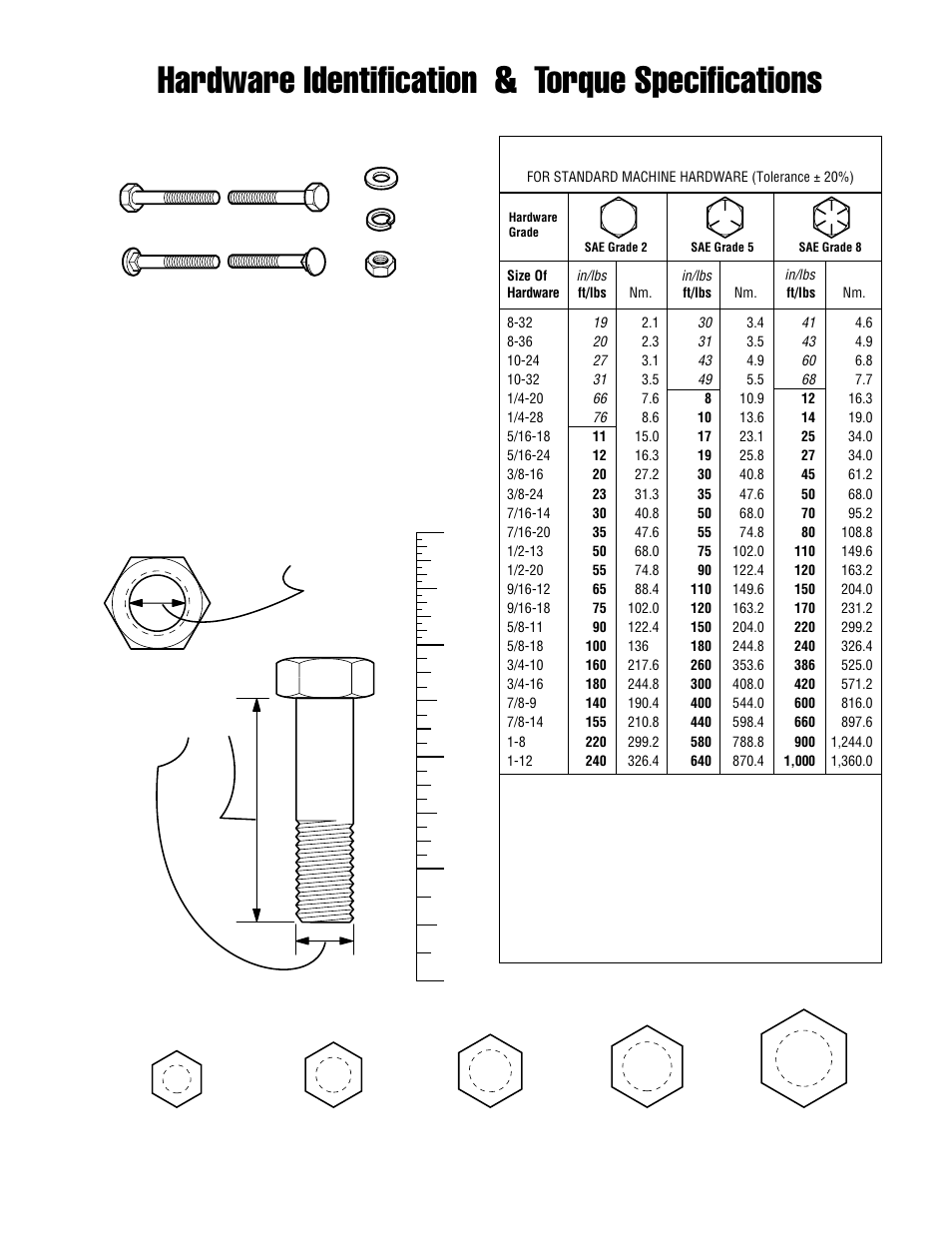 Cheat guide chart bolts, screws, washers, nuts, drive charts.