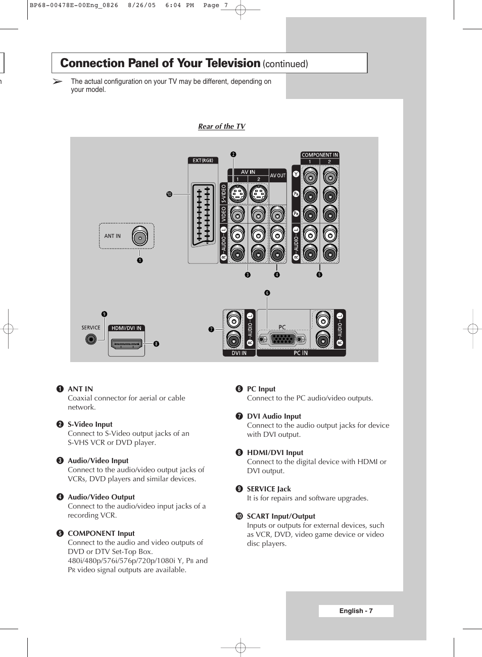 connection panel of your television continued samsung dlp tv rh manualsdir com Samsung TV Manual Model LN46A530P1F Samsung 6000 LED TV Manual