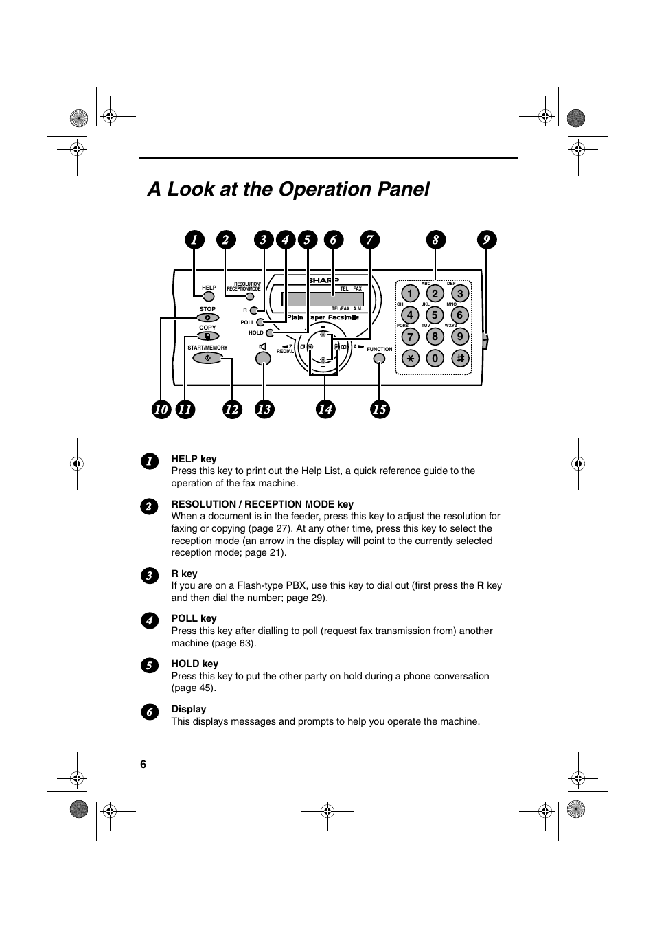 A look at the operation panel | Sharp UX-P410 User Manual | Page 8