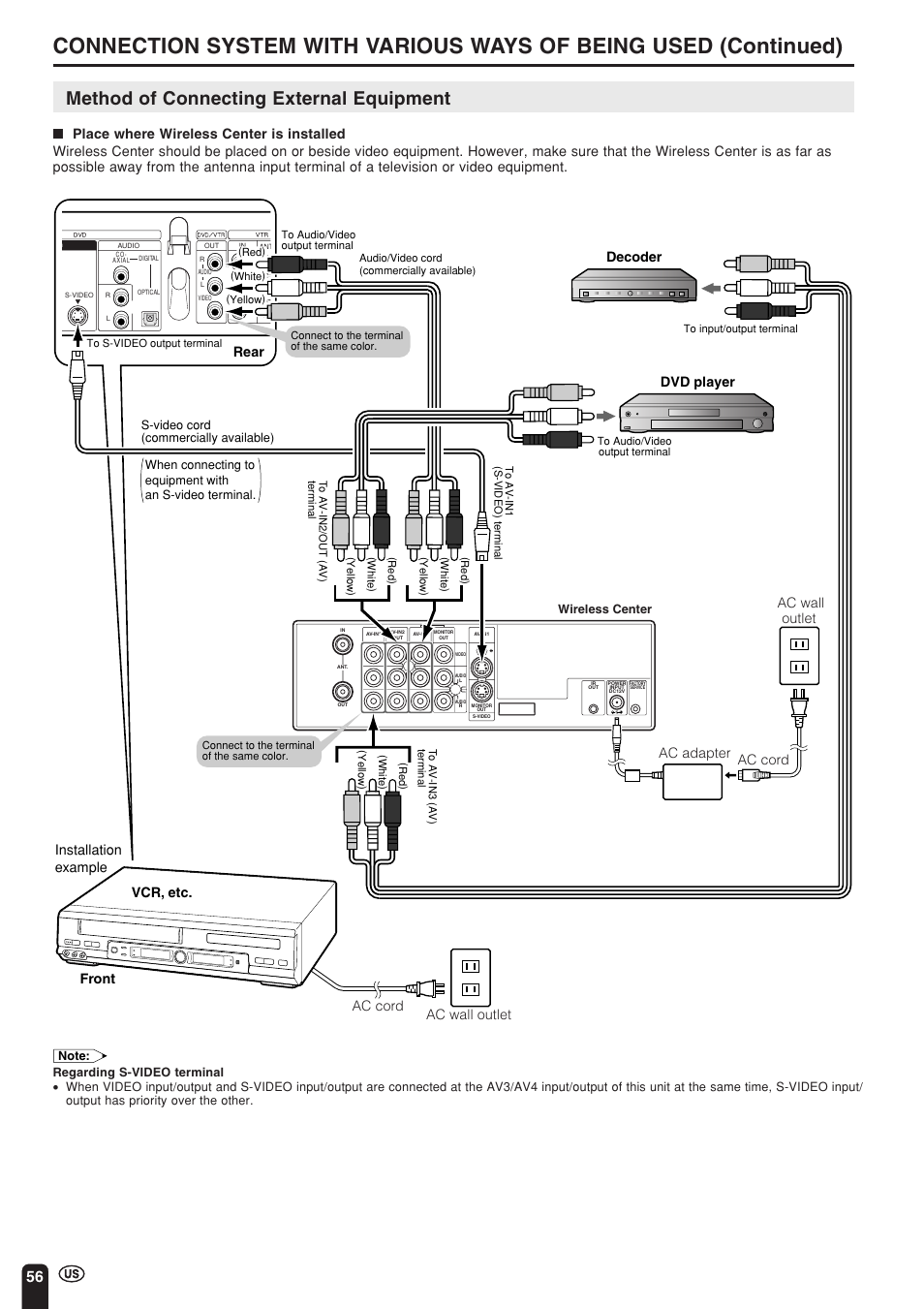 Method of connecting external equipment, Dvd player decoder, Rear front  vcr, etc.