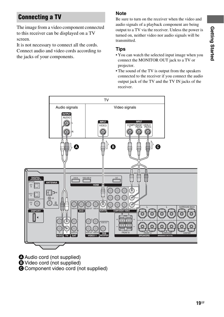 age 19 23 connecting a tv tips sony multi channel av receiver rh manualsdir com Sony STR- DG510 Receiver sony str dg710 manual pdf
