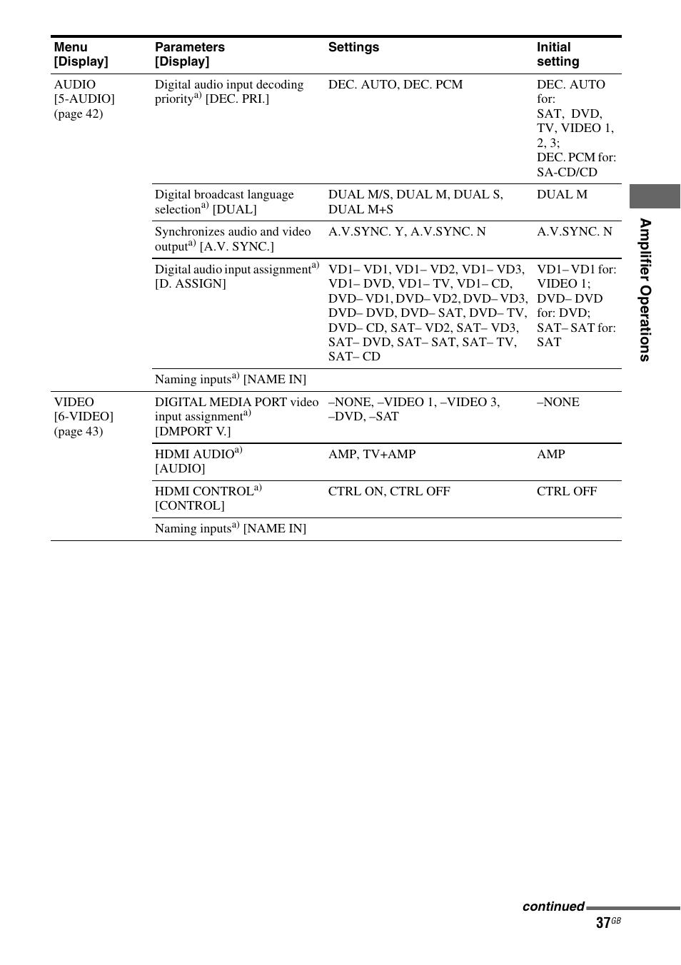 sony multi channel av receiver str dg710 user manual page 37 80 rh manualsdir com Sony STR DG710 Manual PDF Sony STR- DG510 Receiver