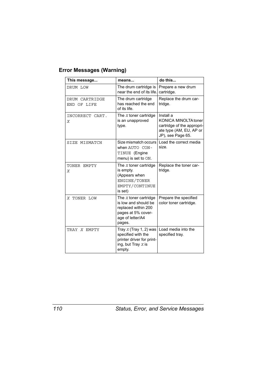 Error messages (warning), Error messages (warning) 110   Konica Minolta  Magicolor 2430DL User Manual   Page 118 / 144