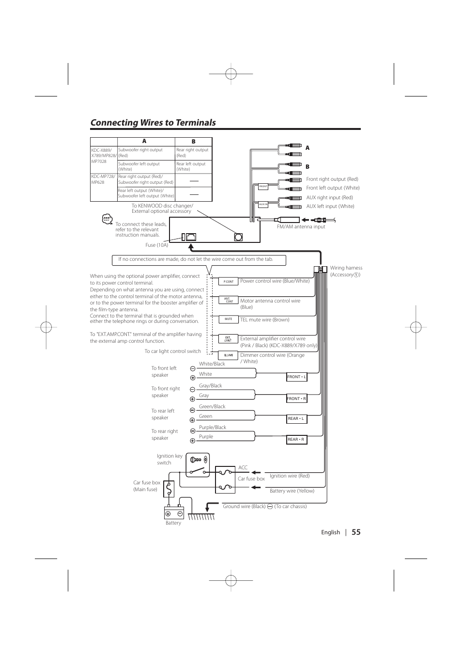 Connecting Wires To Terminals Kenwood Kdc Mp628 User Manual Page Aux Wire Diagram 55 64