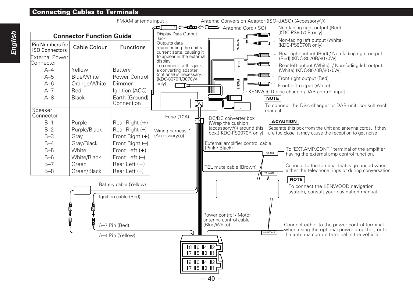 Wiring Diagram Kenwood Kdc 7070r Best Electrical Circuit Digital Audio Cable Connecting Cables To Terminals English Rh Manualsdir Com Harness Speaker