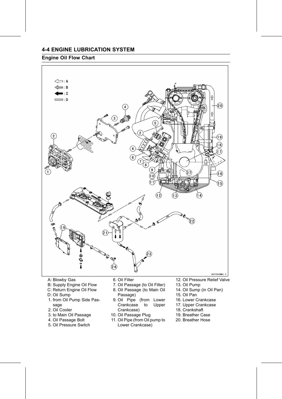 4 6 Engine Oil System Diagram Electrical Wiring Diagrams 1998 Jaguar Pump Flow Chart Lubrication Kawasaki Stx Pt6