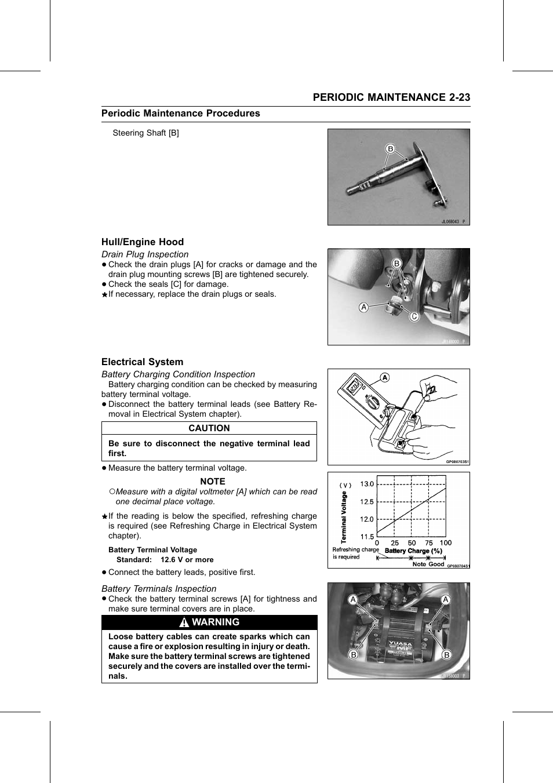 Battery terminal voltage, Hull/engine hood, Drain plug