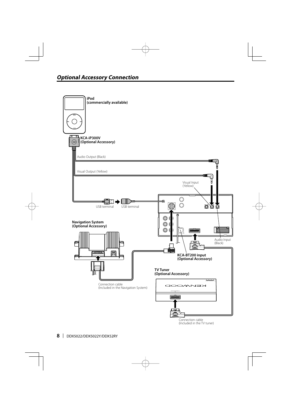 Kenwood Ddx 5022 Manual One Word Quickstart Guide Book Wiring Diagram Optional Accessory Connection Ddx5022 User Page 8 Rh Manualsdir Com Ddx319 Ddx470