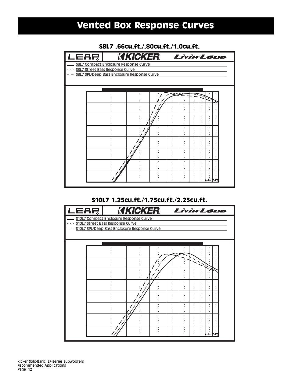 Vented box response curves | Kicker L7 User Manual | Page 12 / 36