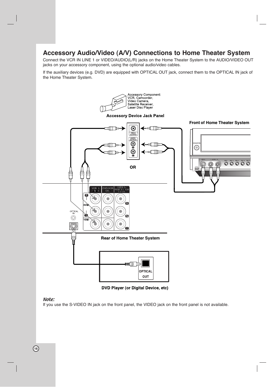 Lg Home Theater Wiring Diagrams