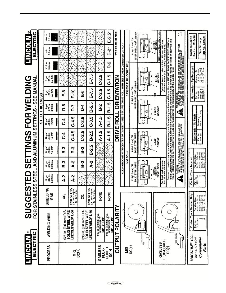 Fancy Lincoln Welding Wire Chart Inspiration - Electrical Circuit ...