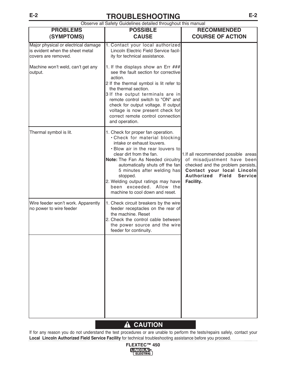 Troubleshooting, Caution | Lincoln Electric FLEXTEC 450 User Manual ...