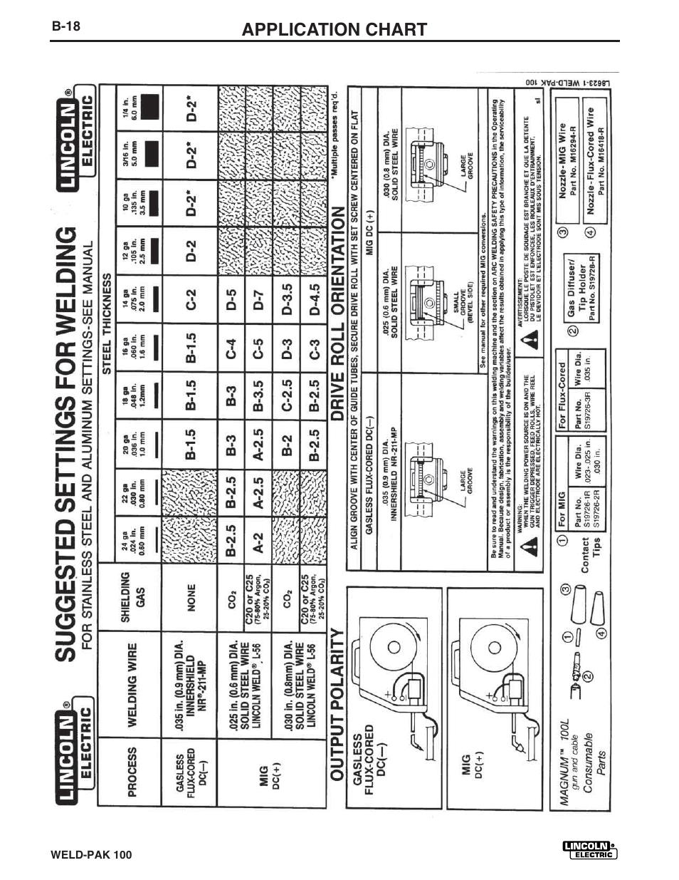 Application Chart