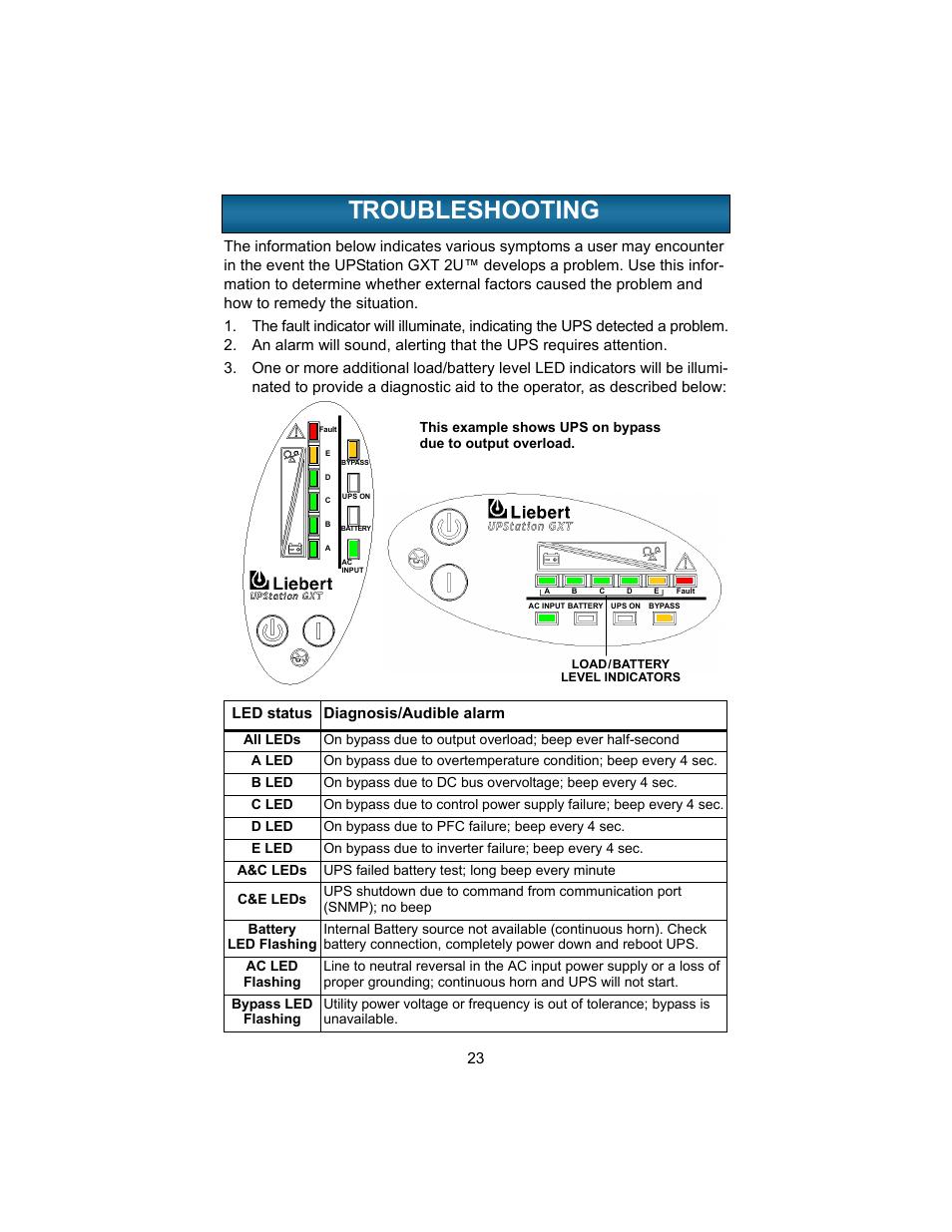 Troubleshooting Roubleshooting Liebert Upstation Gxt 2u User Flashing Led Battery Status Indicator Manual Page 27 38