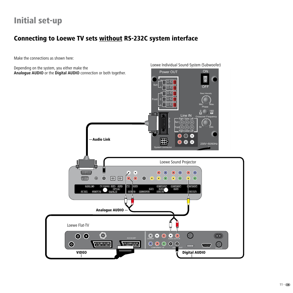 Initial set-up | Loewe Individual Sound Projector User Manual | Page ...