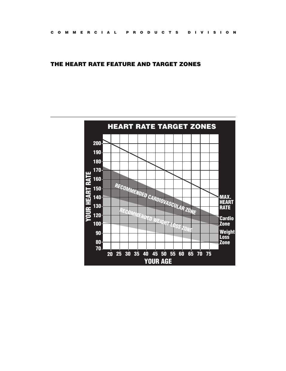 Heart Rate Target Zones Your Age Your Hear T Ra Te The Heart Rate
