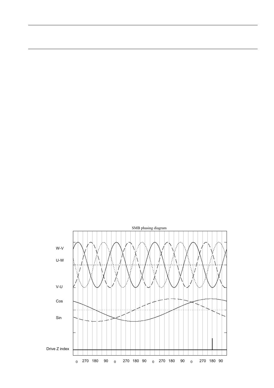 Appendix b – encoder & resolver phasing, Resolver phasing