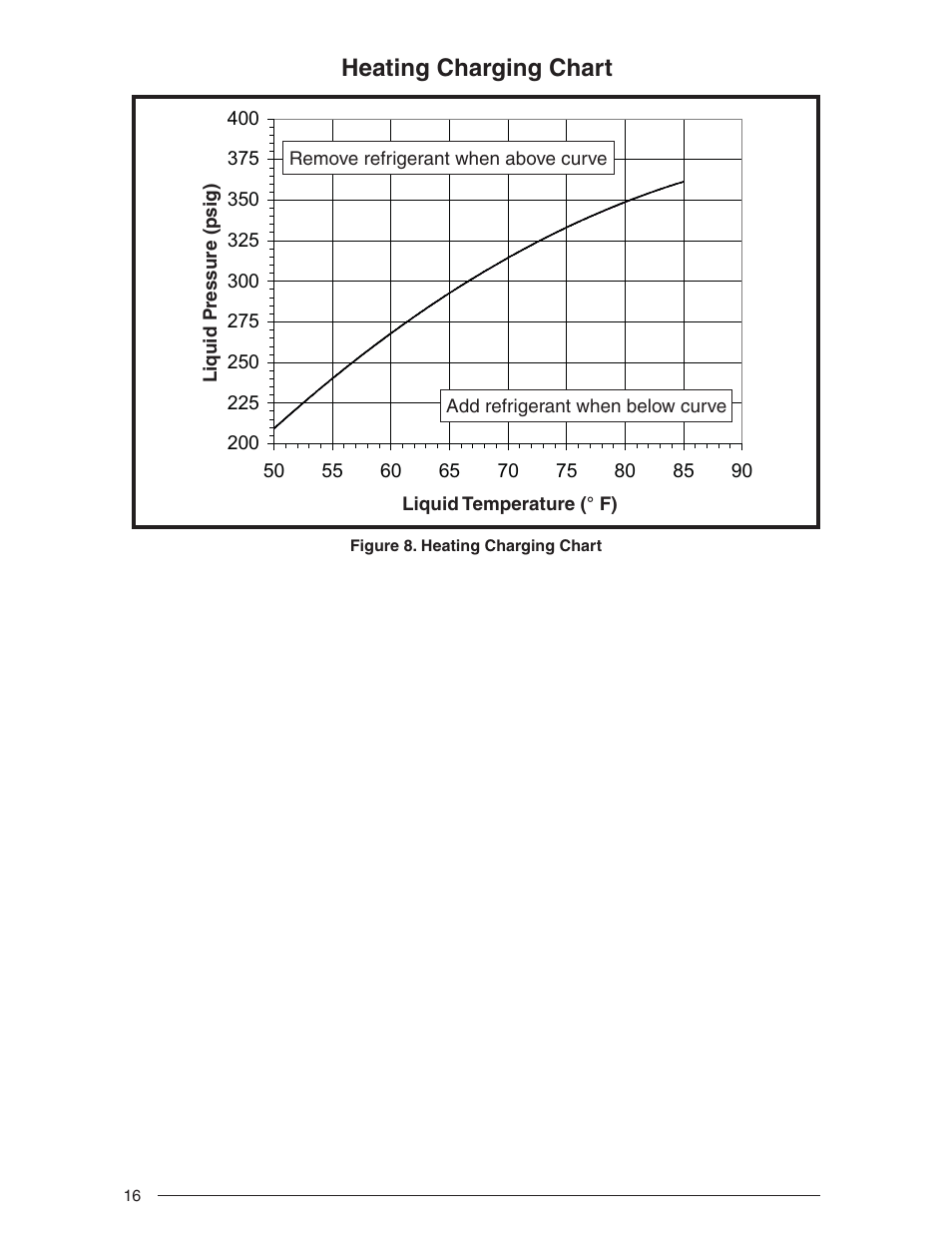 Heating Charging Chart Nordyne Outdoor Heat Pump Two Stage Split System R 410a User Manual Page 16 20