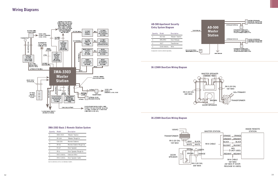 Wiring Diagrams  Ima