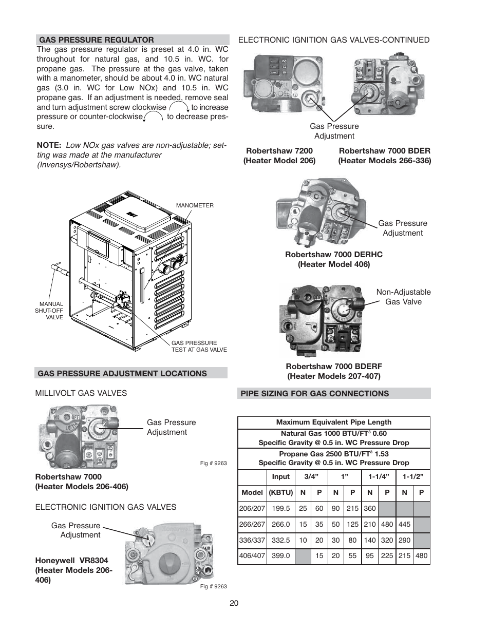 Raypak 266A User Manual | Page 20 / 55 | Also for: 406A